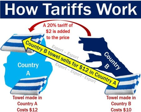 How-Tariffs-Work